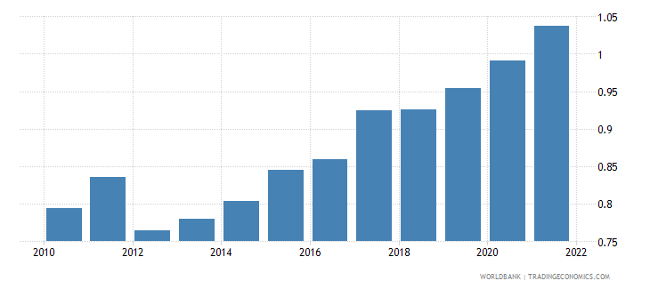georgia ppp conversion factor private consumption lcu per international dollar wb data