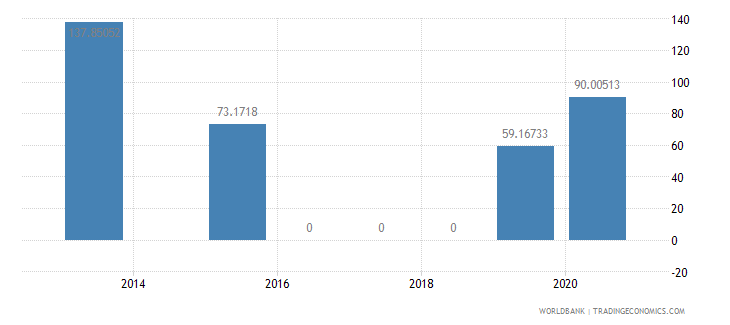georgia present value of external debt percent of exports of goods services and income wb data
