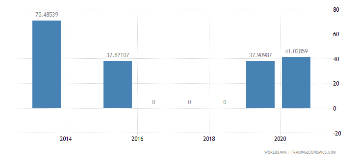georgia present value of external debt percent of gni wb data