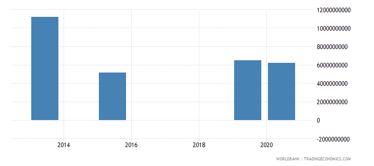 georgia present value of external debt us dollar wb data