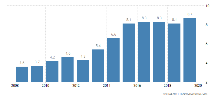 georgia prevalence of undernourishment percent of population wb data