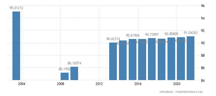 georgia primary education teachers percent female wb data