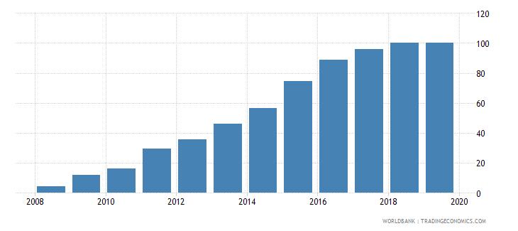 georgia private credit bureau coverage percent of adults wb data