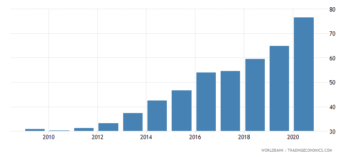 georgia private credit by deposit money banks to gdp percent wb data