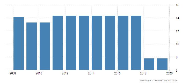 georgia profit tax percent of commercial profits wb data