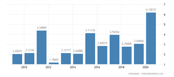 georgia public and publicly guaranteed debt service percent of gni wb data