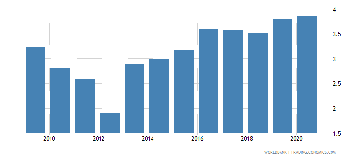 georgia public spending on education total percent of gdp wb data