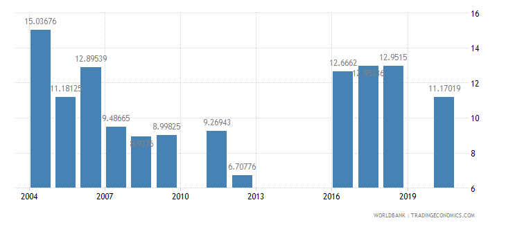 georgia public spending on education total percent of government expenditure wb data