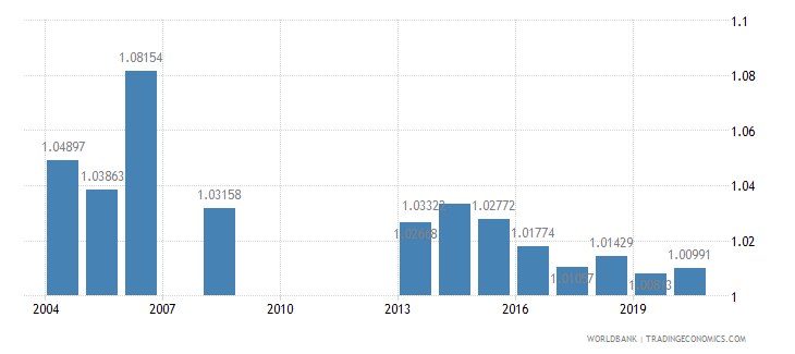 georgia ratio of female to male secondary enrollment percent wb data