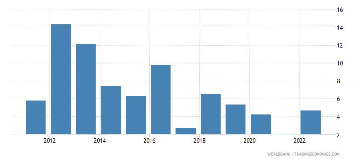 georgia real interest rate percent wb data