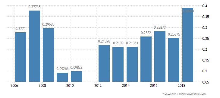 georgia repeaters primary total percent of total enrollment wb data