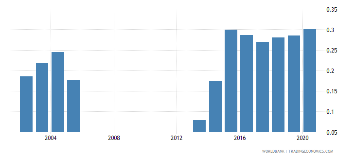 georgia research and development expenditure percent of gdp wb data