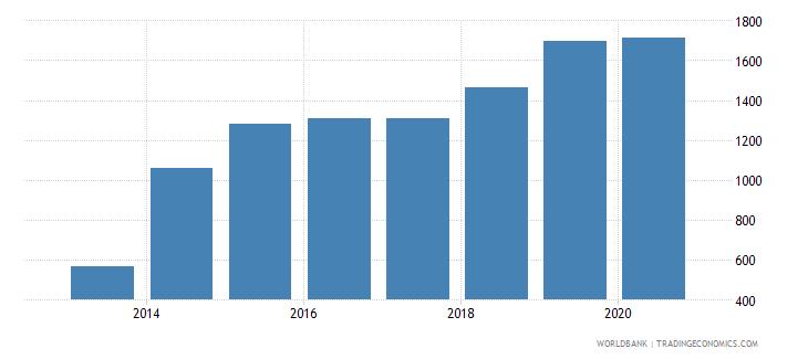 georgia researchers in r d per million people wb data