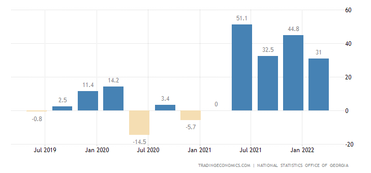 Georgia Retail Sales YoY