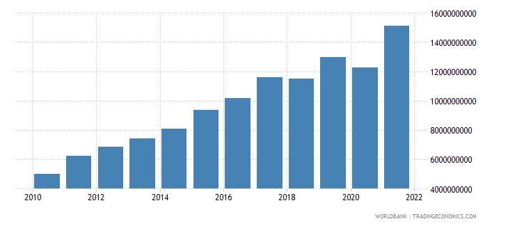 georgia revenue excluding grants current lcu wb data