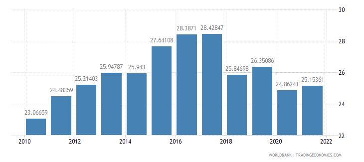 georgia revenue excluding grants percent of gdp wb data