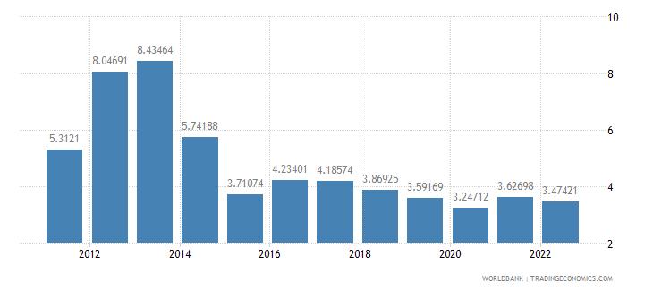 georgia risk premium on lending prime rate minus treasury bill rate percent wb data
