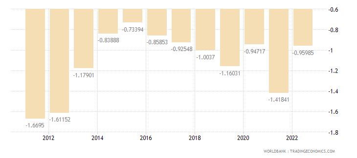 georgia rural population growth annual percent wb data
