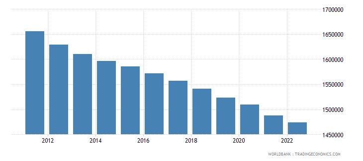 georgia rural population wb data