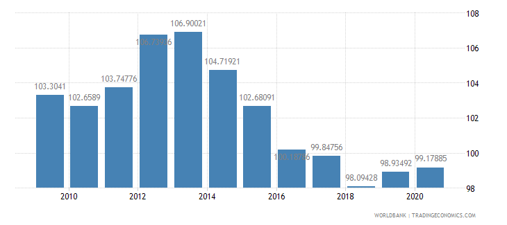 georgia school enrollment primary male percent gross wb data