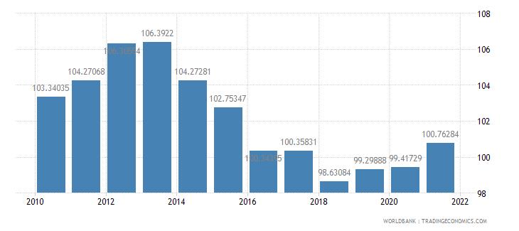 georgia school enrollment primary percent gross wb data