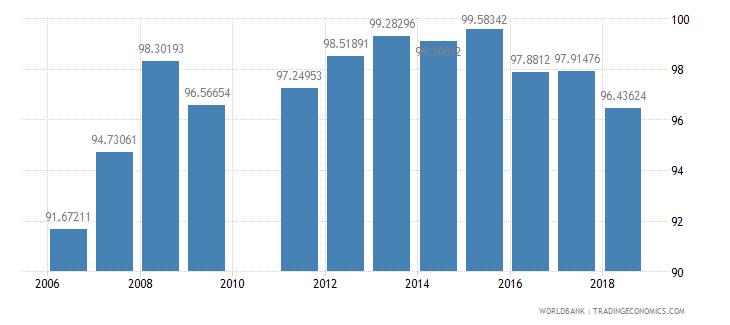 georgia school enrollment primary percent net wb data