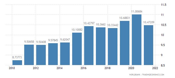 georgia school enrollment primary private percent of total primary wb data