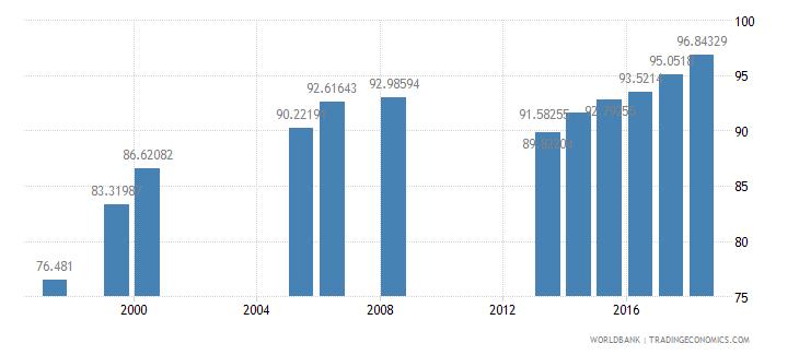 georgia school enrollment secondary female percent net wb data