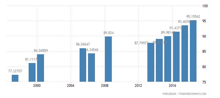 georgia school enrollment secondary male percent net wb data