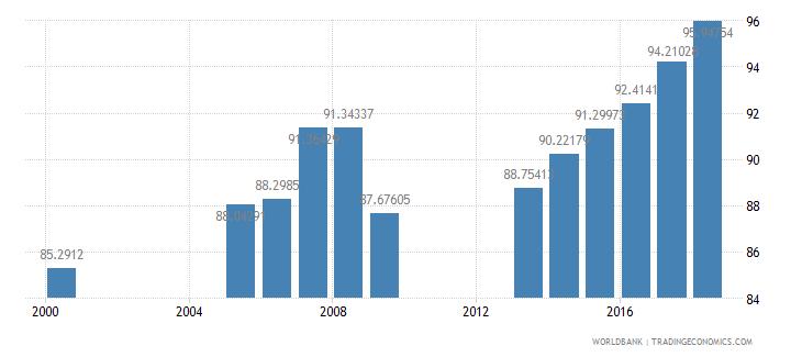 georgia school enrollment secondary percent net wb data