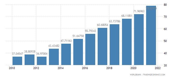 georgia school enrollment tertiary female percent gross wb data
