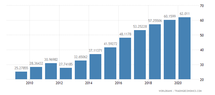 georgia school enrollment tertiary male percent gross wb data