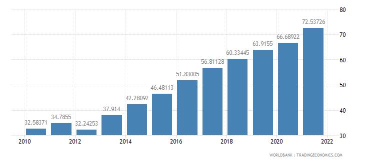 georgia school enrollment tertiary percent gross wb data
