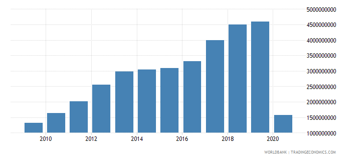 georgia service exports bop us dollar wb data