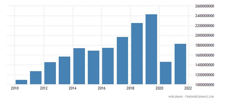 georgia service imports bop us dollar wb data