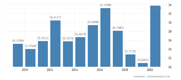 georgia short term debt percent of exports of goods services and income wb data