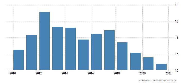 georgia short term debt percent of total external debt wb data