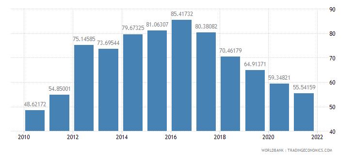 georgia short term debt percent of total reserves wb data