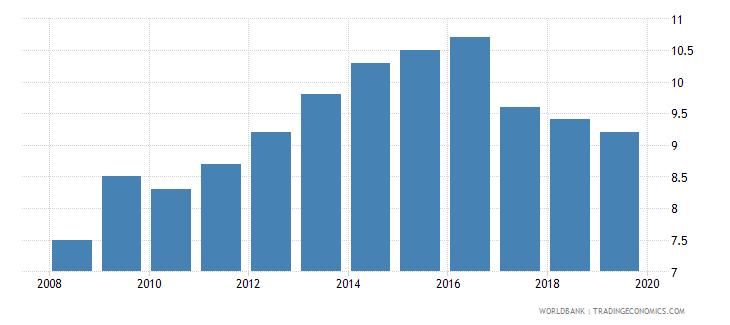 georgia suicide mortality rate per 100000 population wb data