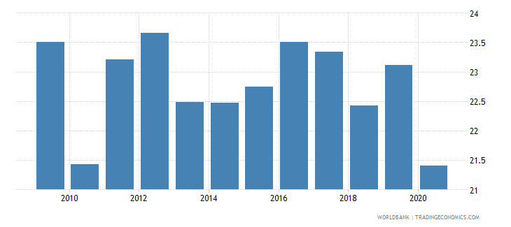 georgia tax revenue percent of gdp wb data