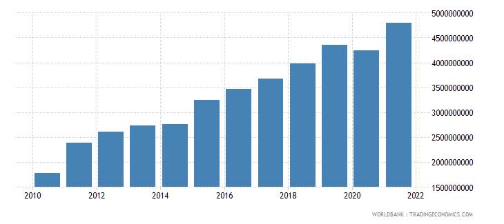 georgia taxes on income profits and capital gains current lcu wb data