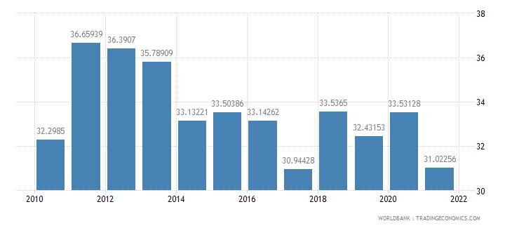 georgia taxes on income profits and capital gains percent of revenue wb data
