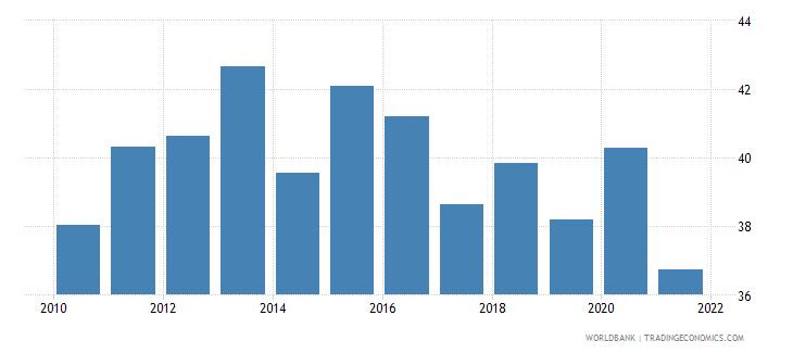 georgia taxes on income profits and capital gains percent of total taxes wb data