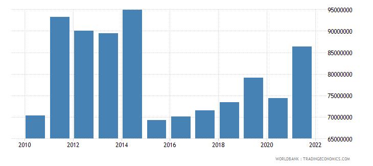 georgia taxes on international trade current lcu wb data