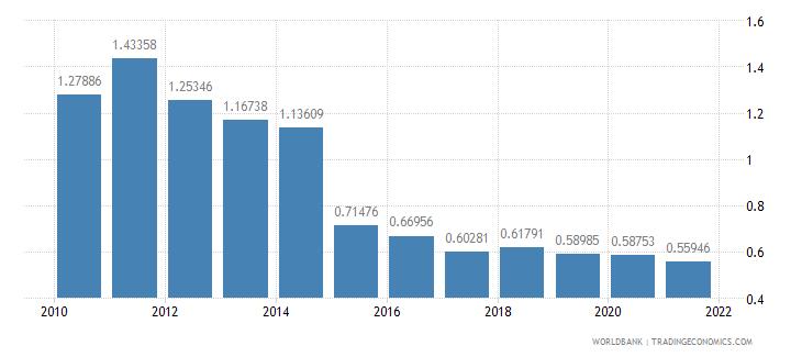 georgia taxes on international trade percent of revenue wb data