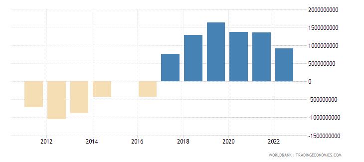 georgia terms of trade adjustment constant lcu wb data