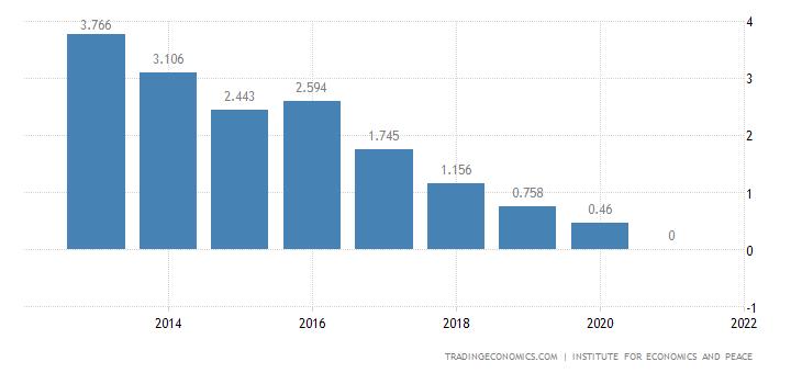 Georgia Terrorism Index