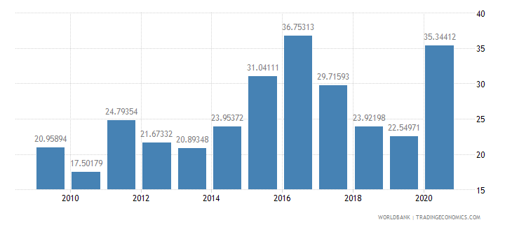 georgia total debt service percent of exports of goods services and income wb data