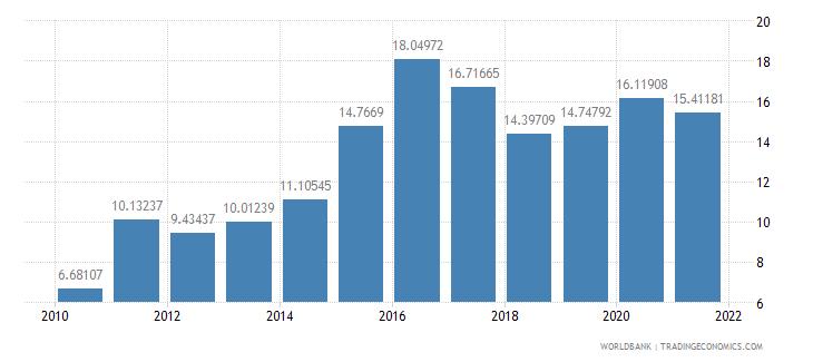 georgia total debt service percent of gni wb data