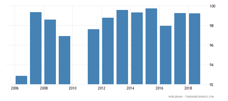georgia total enrollment primary percent net wb data